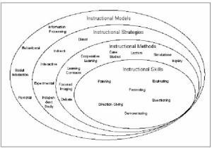 Strategi-strategi Pembelajaran